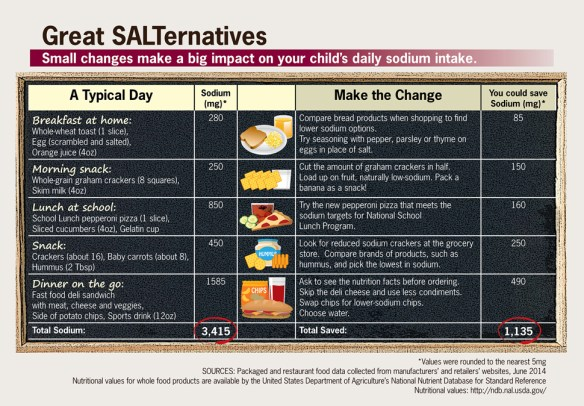 Great SALT ernatives USDA infographic