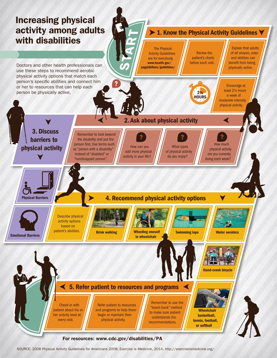 Adults With Disabilities Infographic VitalSigns CDC