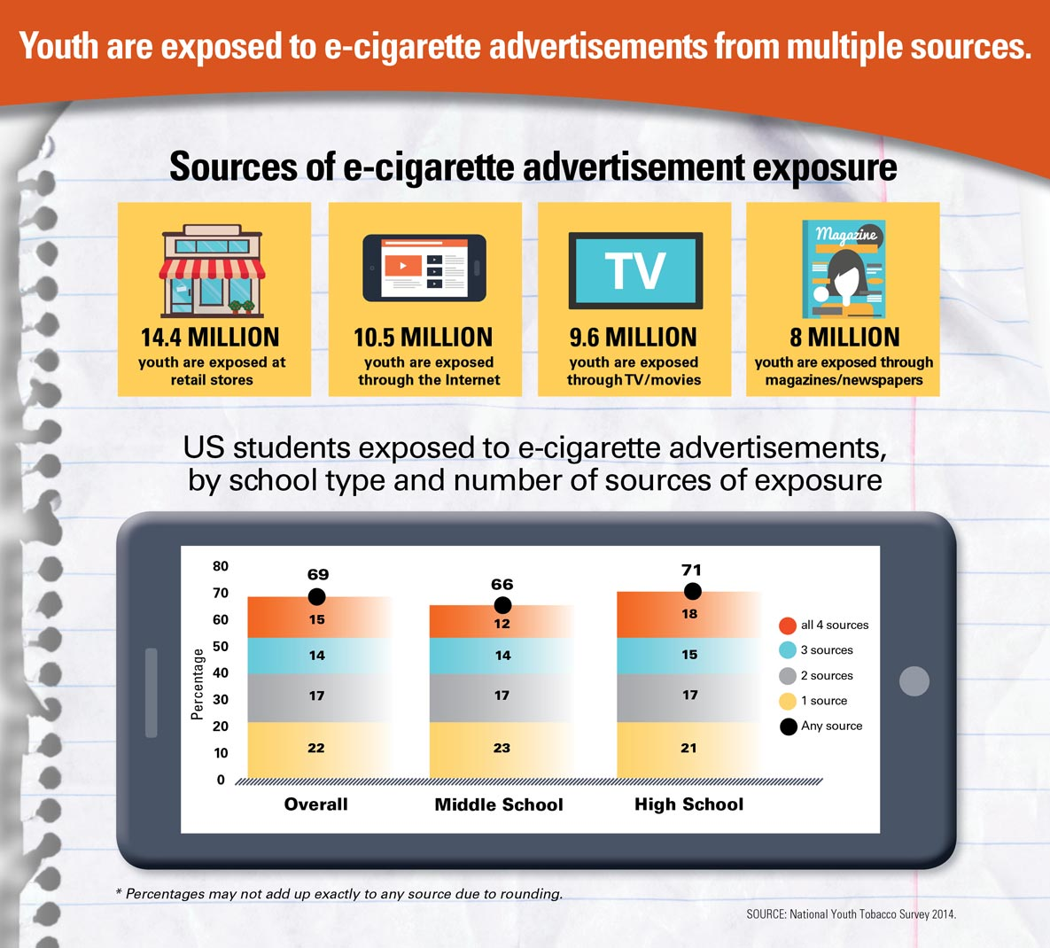 E Cigarette Ads And Youth Infographics