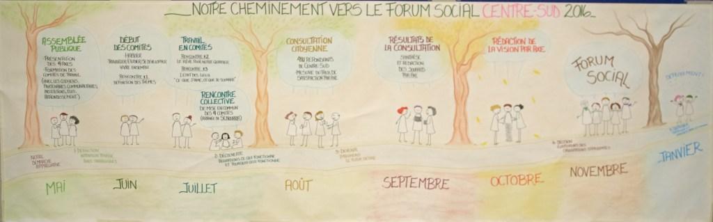 murale Forum social Centre-Sud 2016