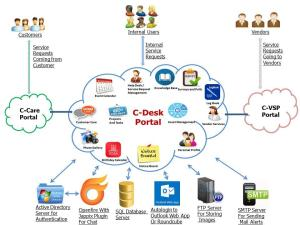 Free Helpdesk Software | IT Helpdesk | HR Helpdesk | Admin