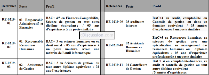 une institution financi u00e8re de la place recrute 02 assistants ressources humaines
