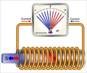 free piston linear engines generate electricity through electromagnetic induction