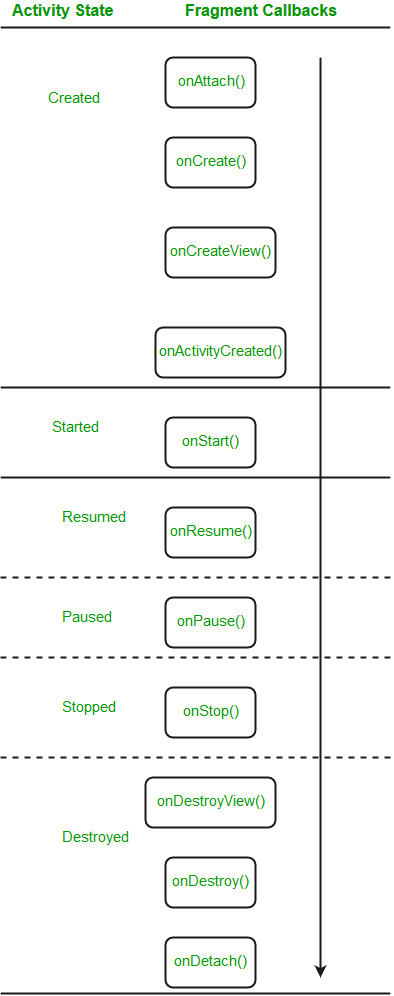 Introduction to Fragments   Android - GeeksforGeeks