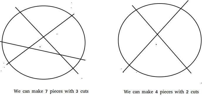 Pizza cut problem (Or Circle Division by Lines