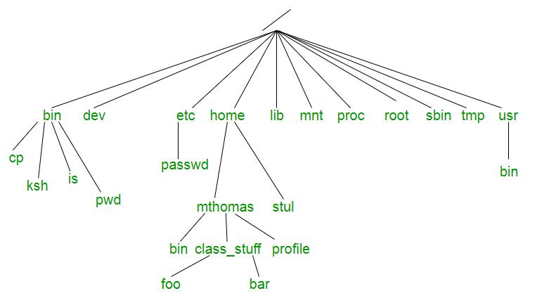 block diagram of linux file system