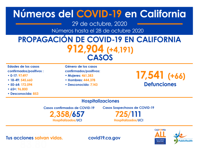 10.29_CA_COVID-19_ByTheNumbers_Spanish