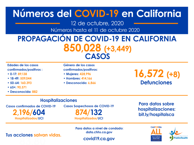12_Oct_CA_COVID-19_ByTheNumbers_Spanish