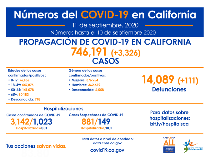 CA_COVID-19_ByTheNumbers_11deSeptiembre