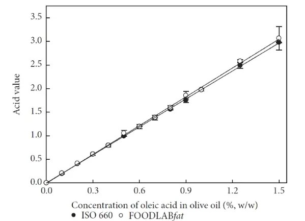 Free Fatty Acids and Peroxide Value determination CDR