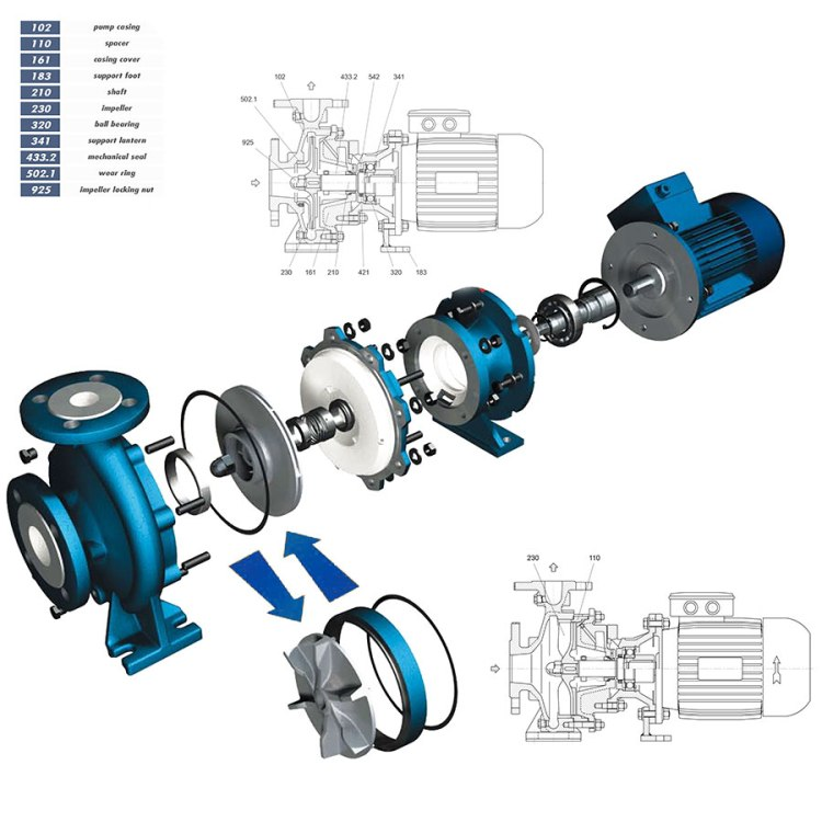 TCHM Mechanically Sealed Centrifugal Pump Exploded Diagram