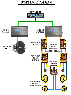 Component Speakers 4 Channel Amp Wiring Diagram Cdt Audio Installs Saleen S 281 Install