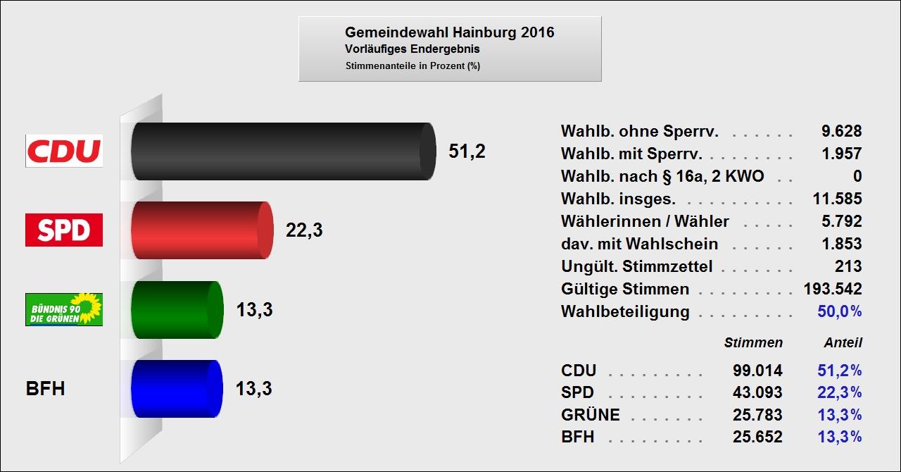 wahl2016_ges_vorl_2