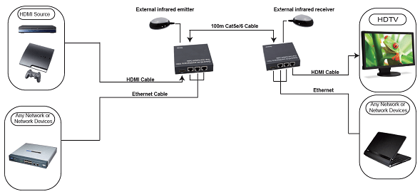 Extend HD AV and Ethernet to 100m Over One Cat5e/6 Cable