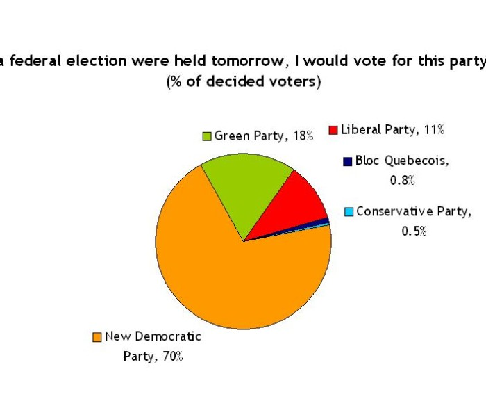 Report on 2012 Survey - Political Party