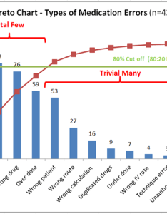 Figure pareto chart  audit of types medication errors also clinical excellence commission charts rule rh cec health nsw