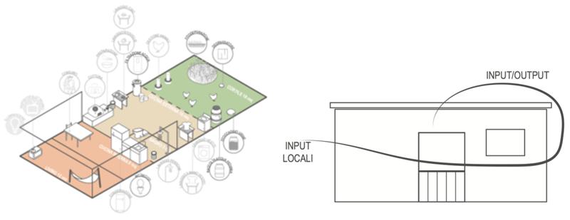 Figura 8 e figura 9. Esempio di Design Sistemico: relazioni tra abitazione e ambiente circostante (input e output).