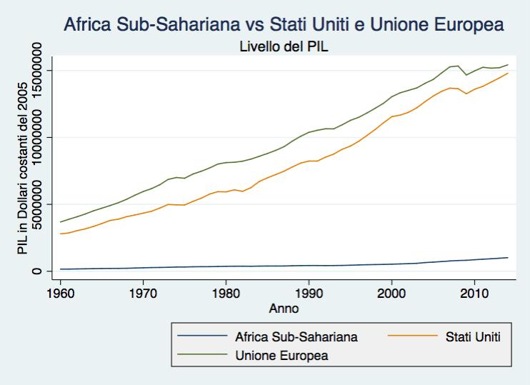Figura 3: Livelli del PIL in Africa subsahariana, Stati Uniti ed Unione Europea (1960-2014) Fonte: elaborazione dell'autore basata su dati WDI (Banca Mondiale, dicembre 2015)