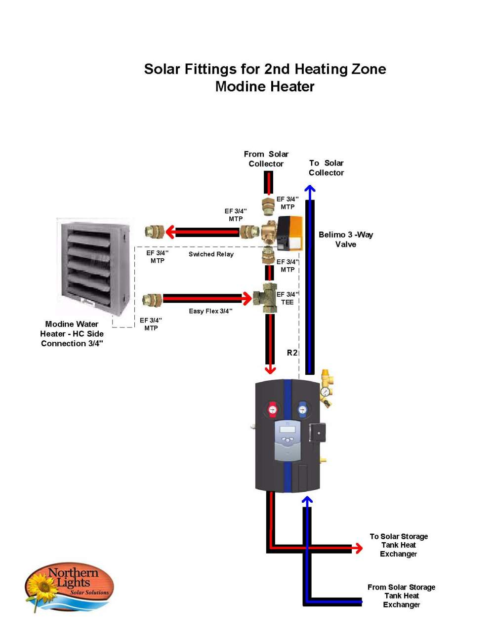 medium resolution of modine garage heater hot water ppi blog pa105 modine heater wiring diagrams modine unit heater wiring