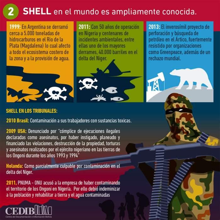 Shell en el mundo