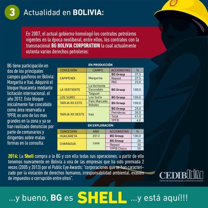 Shell es BG