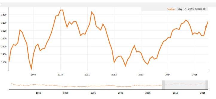 Quandl Financial and Economic Data - Google Chrome 7282015 10630 PM