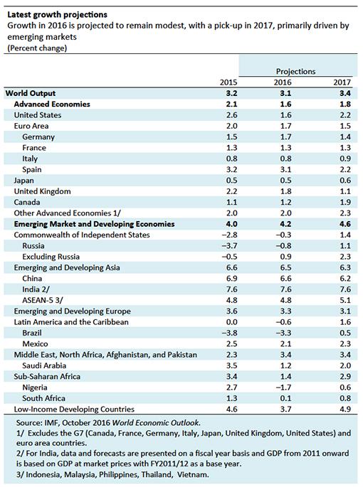 imf-global-growth