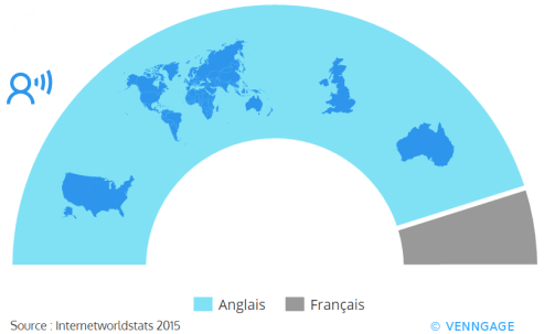 Proportion lectorat web anglais français