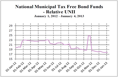 National Municipal Tax-Free Bond Funds