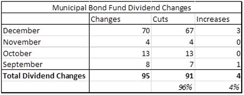 Municipal Bond Fund Dividend Changes