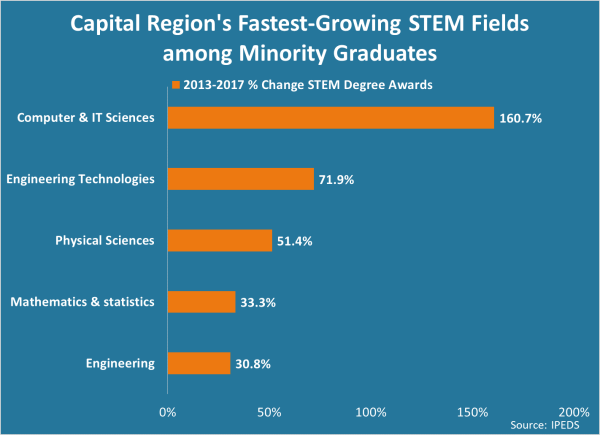 Capital Region Stem Degree Diversity Rise - Center