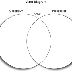 What Is A Venn Diagram In Writing Start Stop Control Wiring Dhh Resources For Teachers Umn Strategy Steps