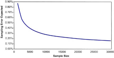Community Eye Health Journal » Sample size calculation for