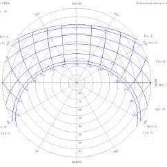Sun Diagram Elevation Vw Mk4 Headlight Switch Wiring Radiometer Data Clean Energy Institute