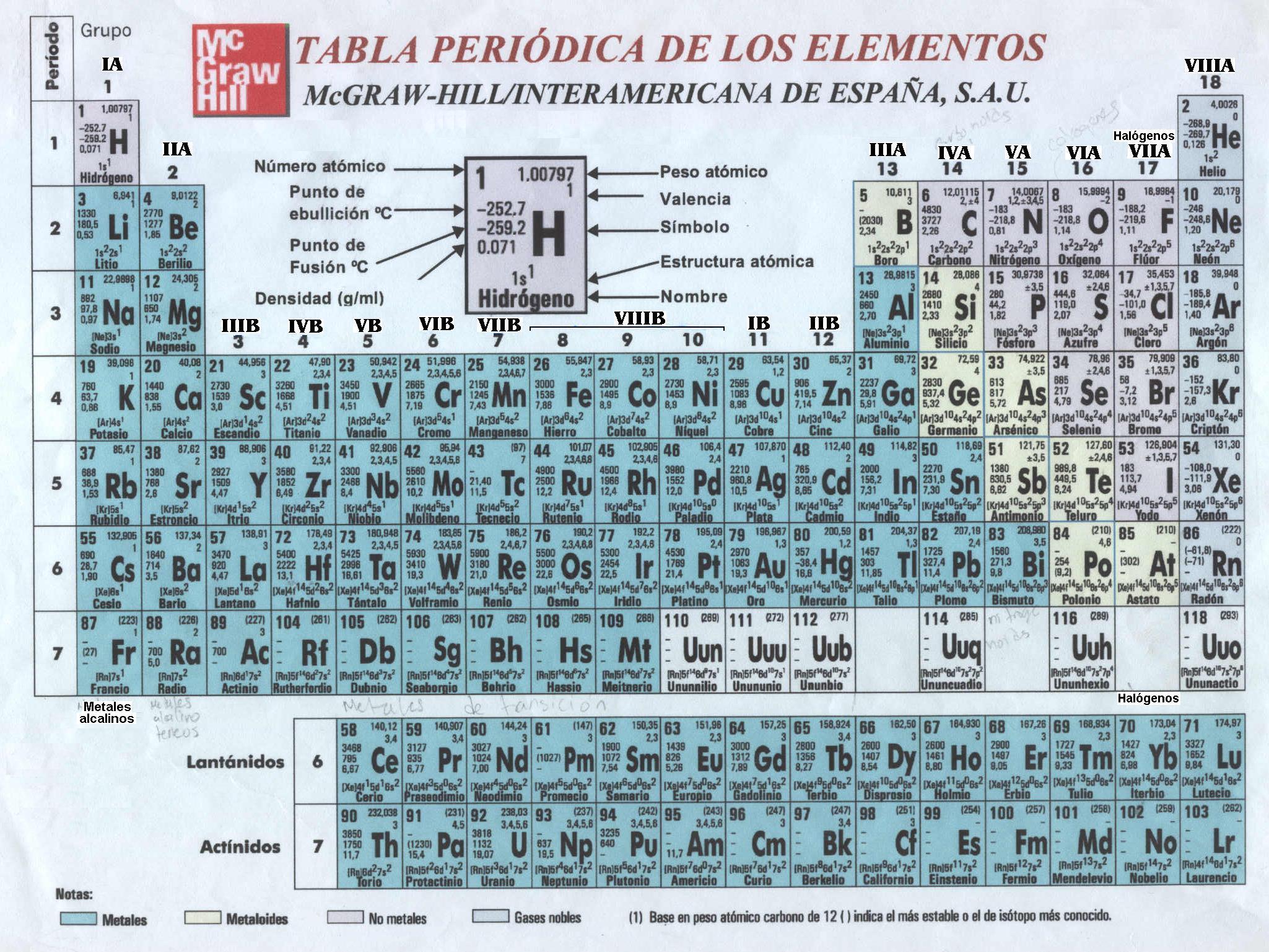 Ceiba tabla peridica de los elementos blog urtaz Images