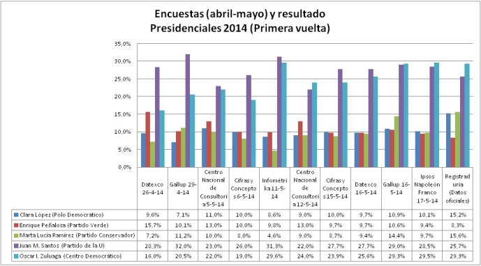 Encuestas y resultados de la primera vuelta en las elecciones presidenciales 2014 (Colombia)