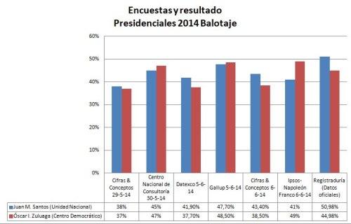 Cuadro de encuestas y resultados electorales en el balotaje de las presidenciales en Colombia (2014)