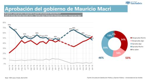 Desaprobación del Gobierno de M. Macri