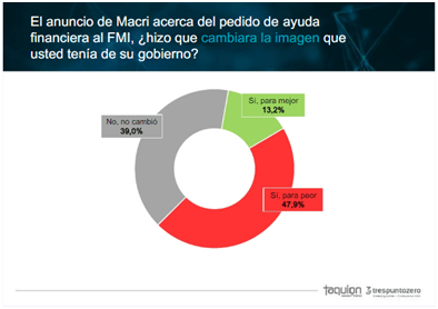 Cambio de imagen del Gobierno M. Macri tras el anuncio del FMI