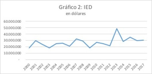 Incremento IED Mexico