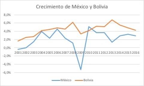Comparativa crecimiento México y Bolivia