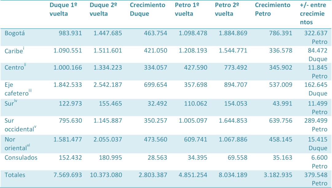 https://i0.wp.com/www.celag.org/wp-content/uploads/2018/06/VOTOS-OBTENIDOS-PETRO-VS-DUQE.png?w=1080