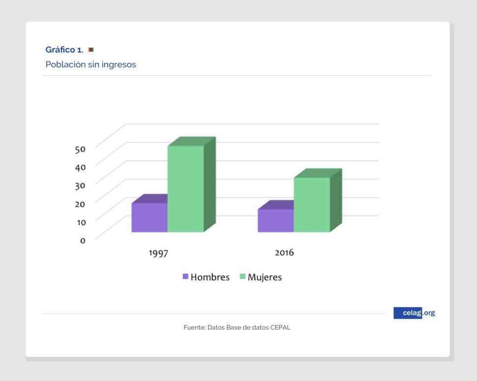 Población sin ingresos según género