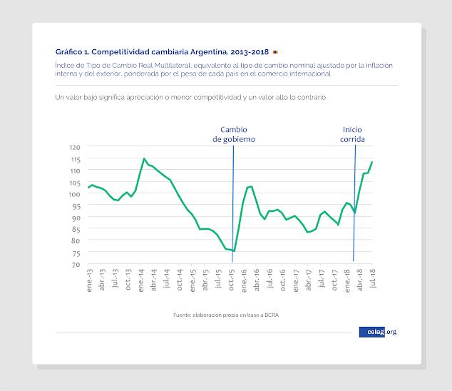 Competitividad cambiaria argentina 2013-2018