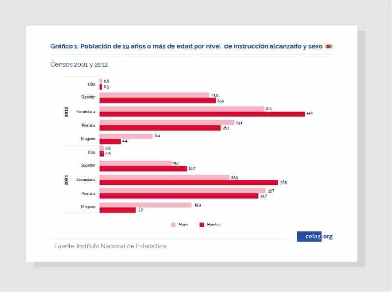 Población boliviana de más de 19 años por nivel de instrucción y sexo