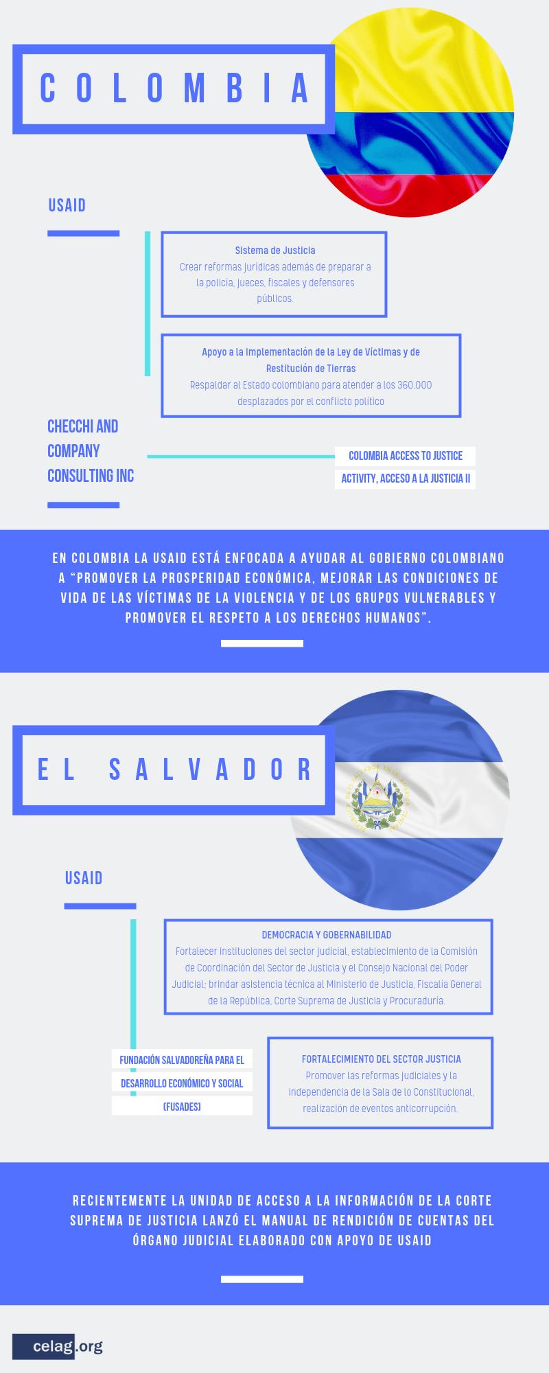 Incidencia judicial de EE. UU. en América Latina