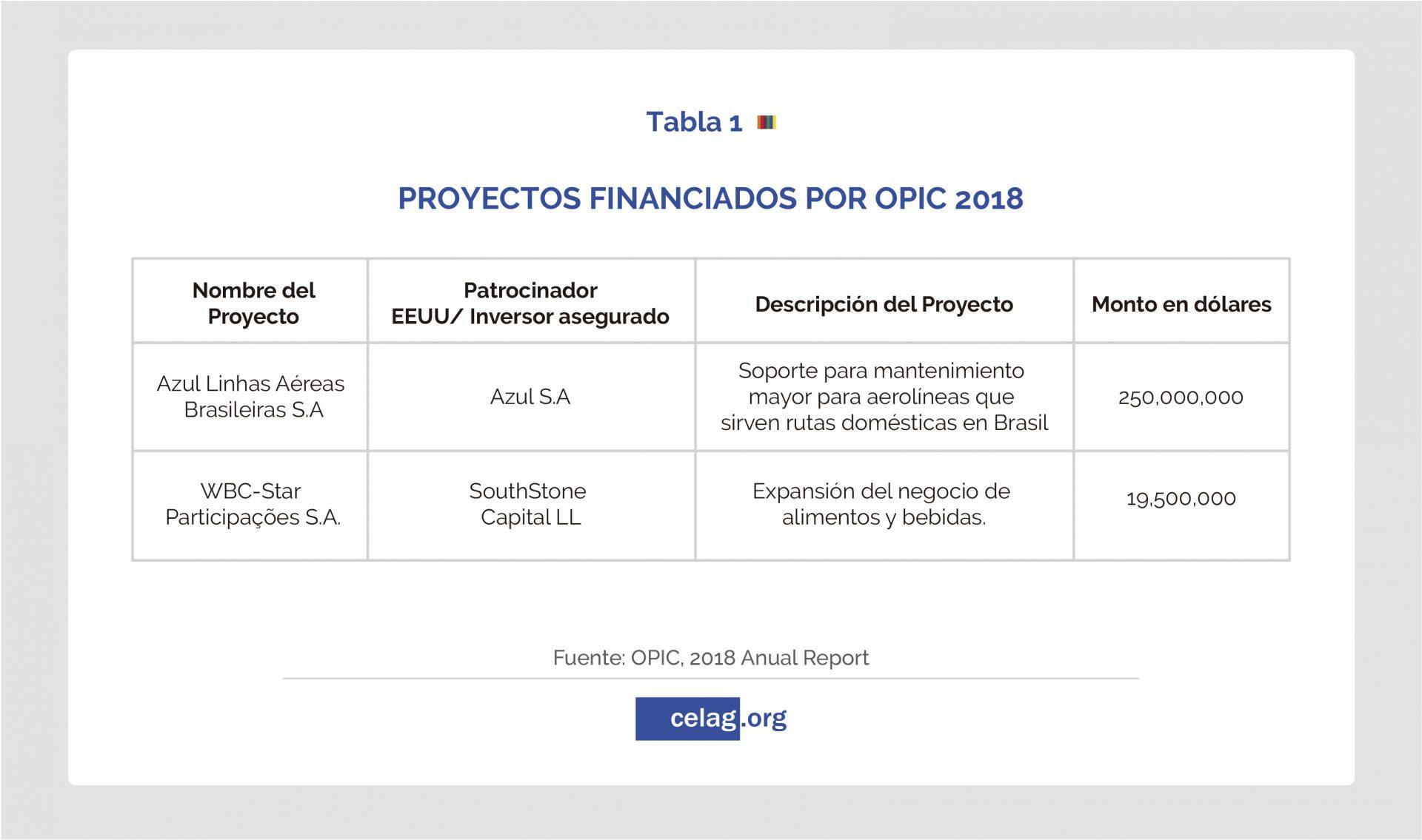 Proyectos financiados por OPIC 2018