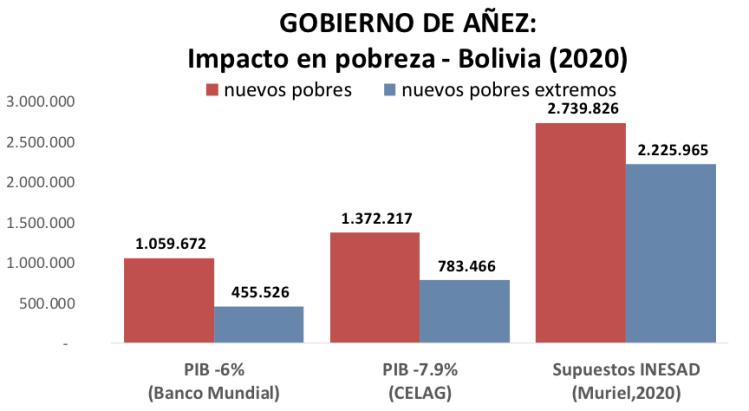Millones de nuevos pobres en Bolivia