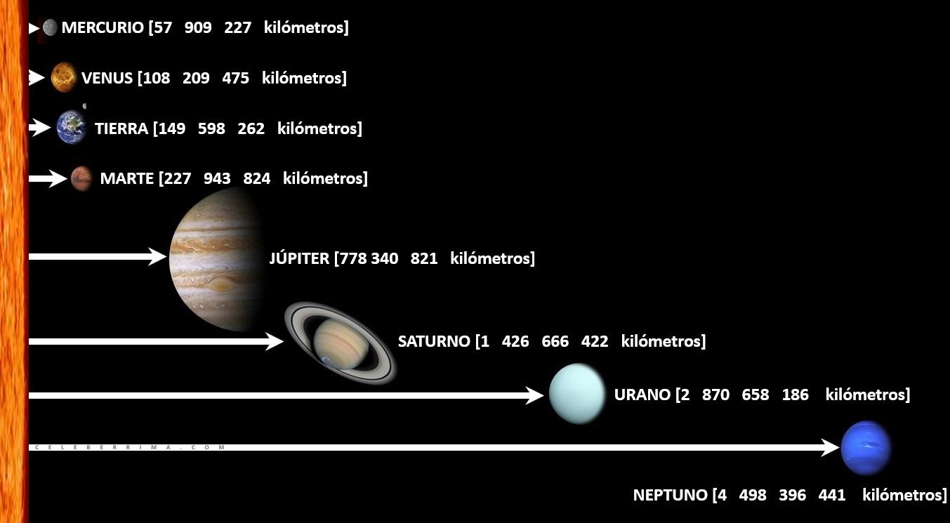 Cuál Es La Distancia Entre El Sol Y Los Planetas Celebérrima Com