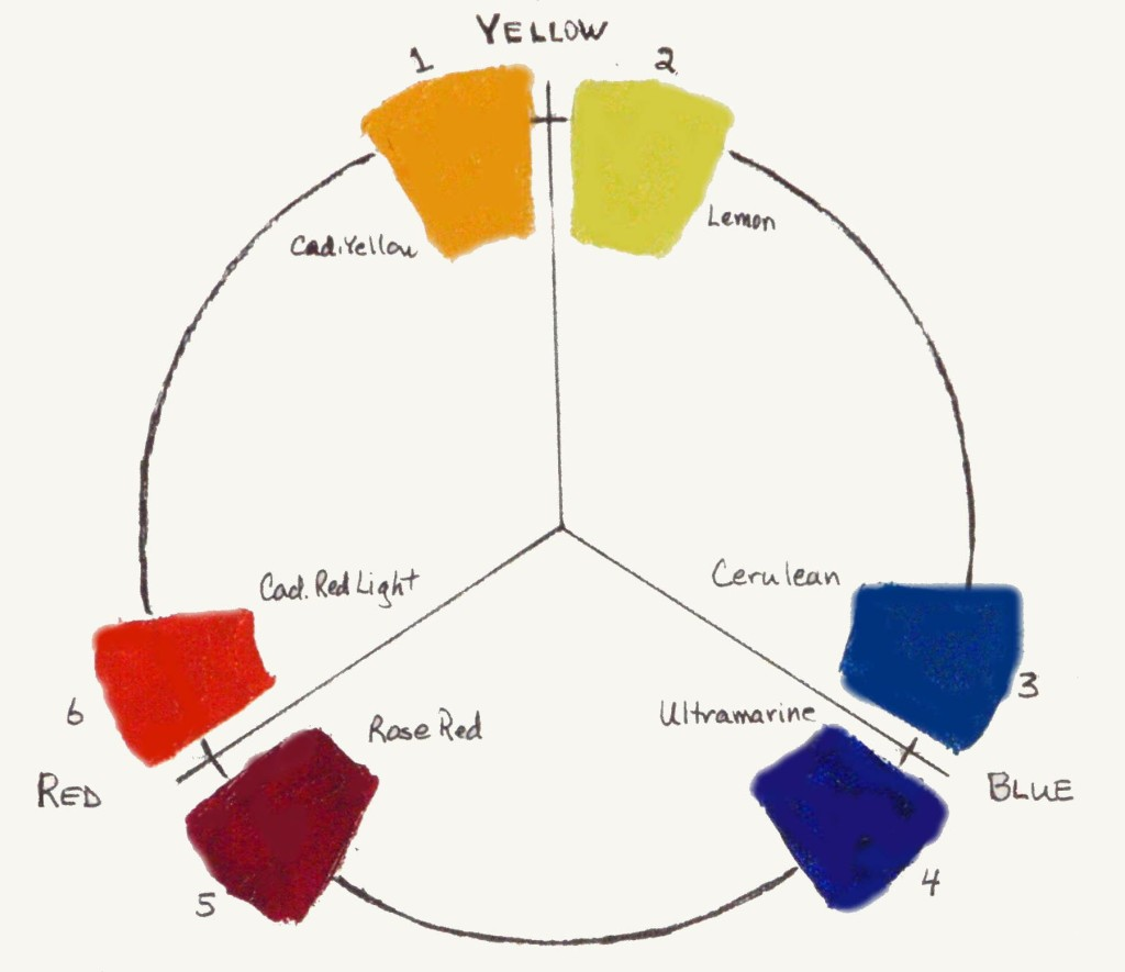 Primary Colours Mixing Chart